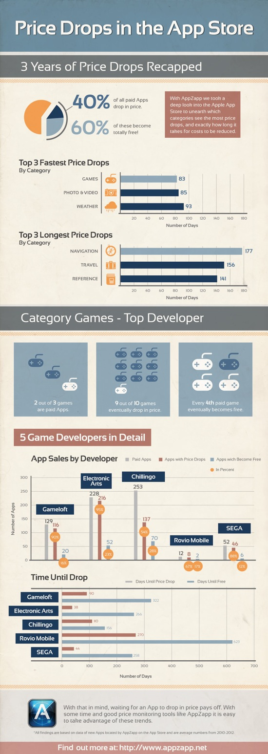 AppZapp Infographic PriceDrop EN